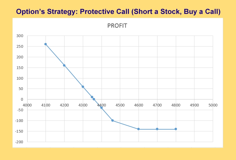 Option's Strategy: Protective Call (Short a Stock, Buy a Call)