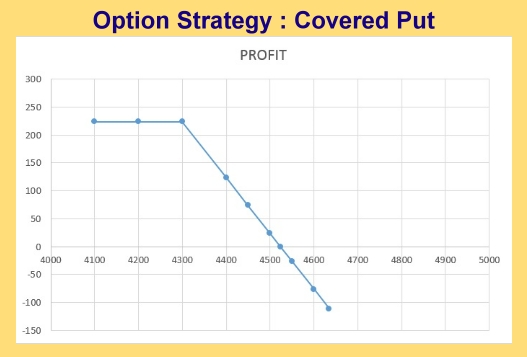 Option Strategy : Covered Put