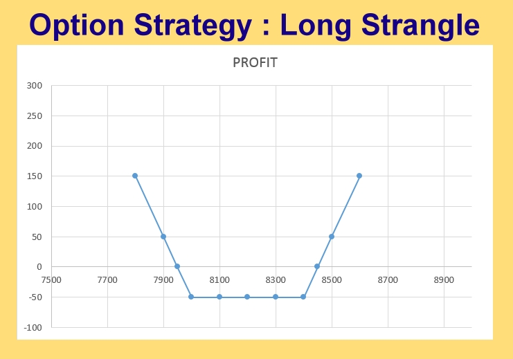 Option Strategy : Long Strangle