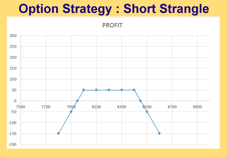 Option Strategy : Short Strangle