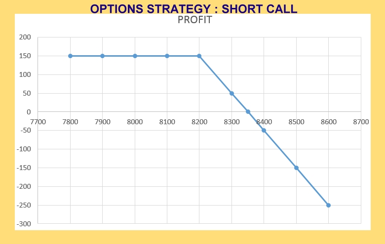 Option Strategy: Short Call